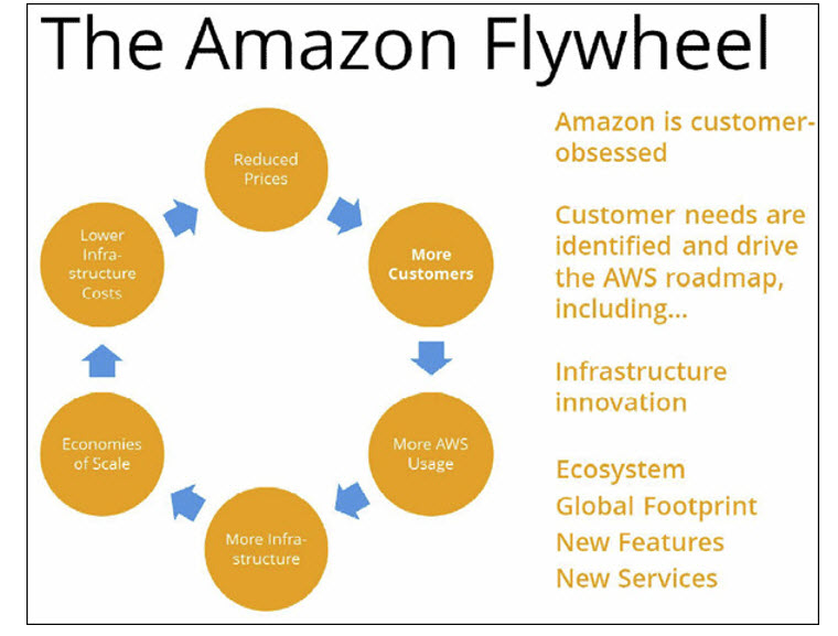 The Amazon Leadership Principles Amp The Amazon Flywheel