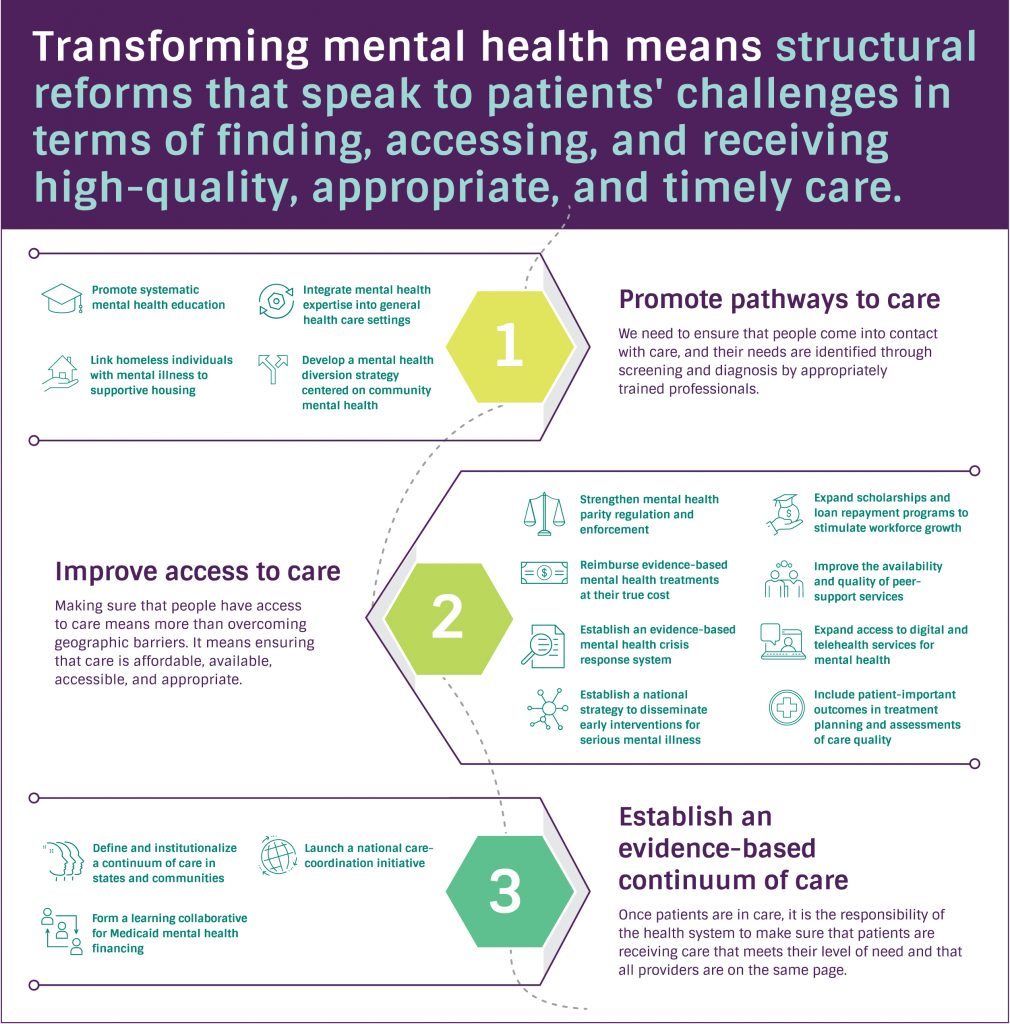 Transforming Mental Health Care in the United States-RAND 1/11/2021 Mental Health Systems Solutions Explorer